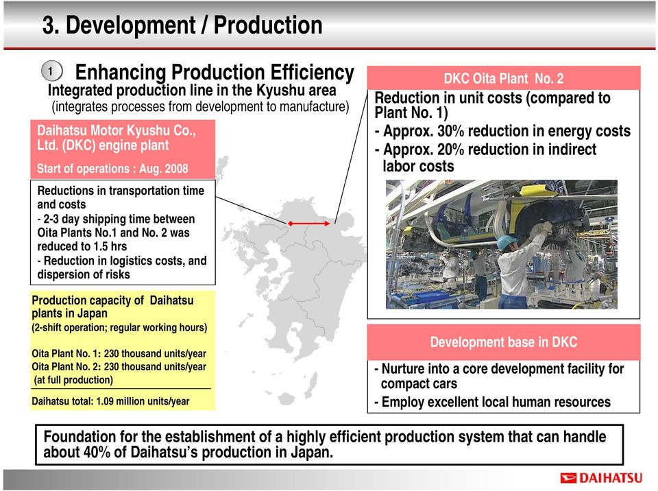 5 hrs - Reduction in logistics costs, and dispersion of risks Production capacity of Daihatsu plants in Japan (2-shift operation; regular working hours) Oita Plant No.
