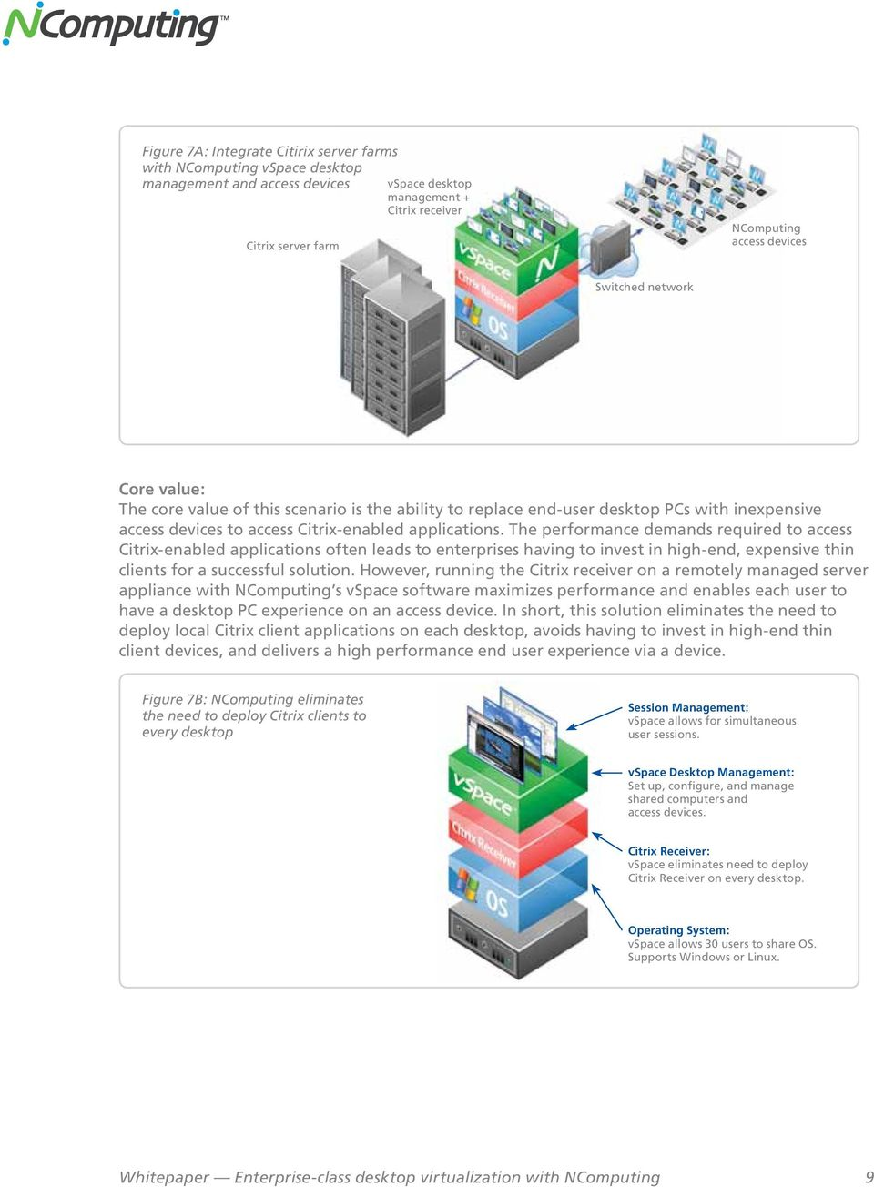 The performance demands required to access Citrix-enabled applications often leads to enterprises having to invest in high-end, expensive thin clients for a successful solution.