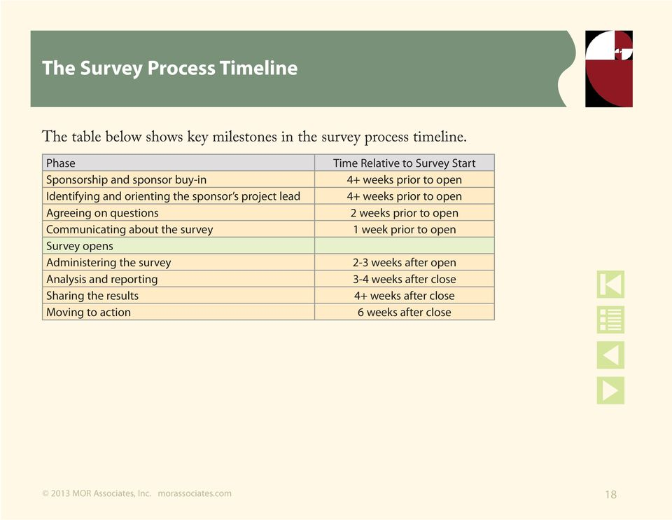survey Survey opens Administering the survey Analysis and reporting Sharing the results Moving to action Time Relative to Survey Start