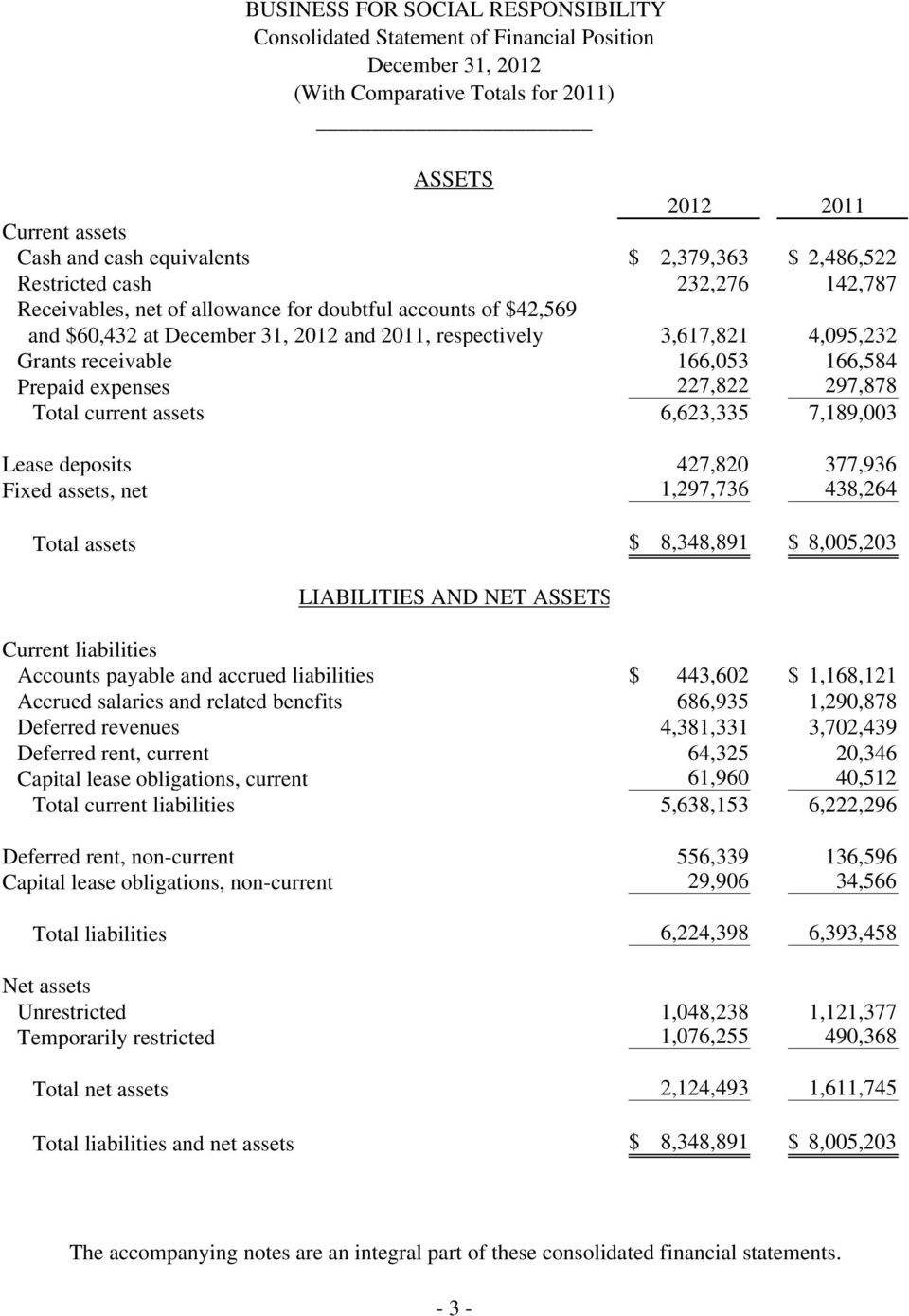 current assets 6,623,335 7,189,003 Lease deposits 427,820 377,936 Fixed assets, net 1,297,736 438,264 Total assets $ 8,348,891 $ 8,005,203 LIABILITIES AND NET ASSETS Current liabilities Accounts