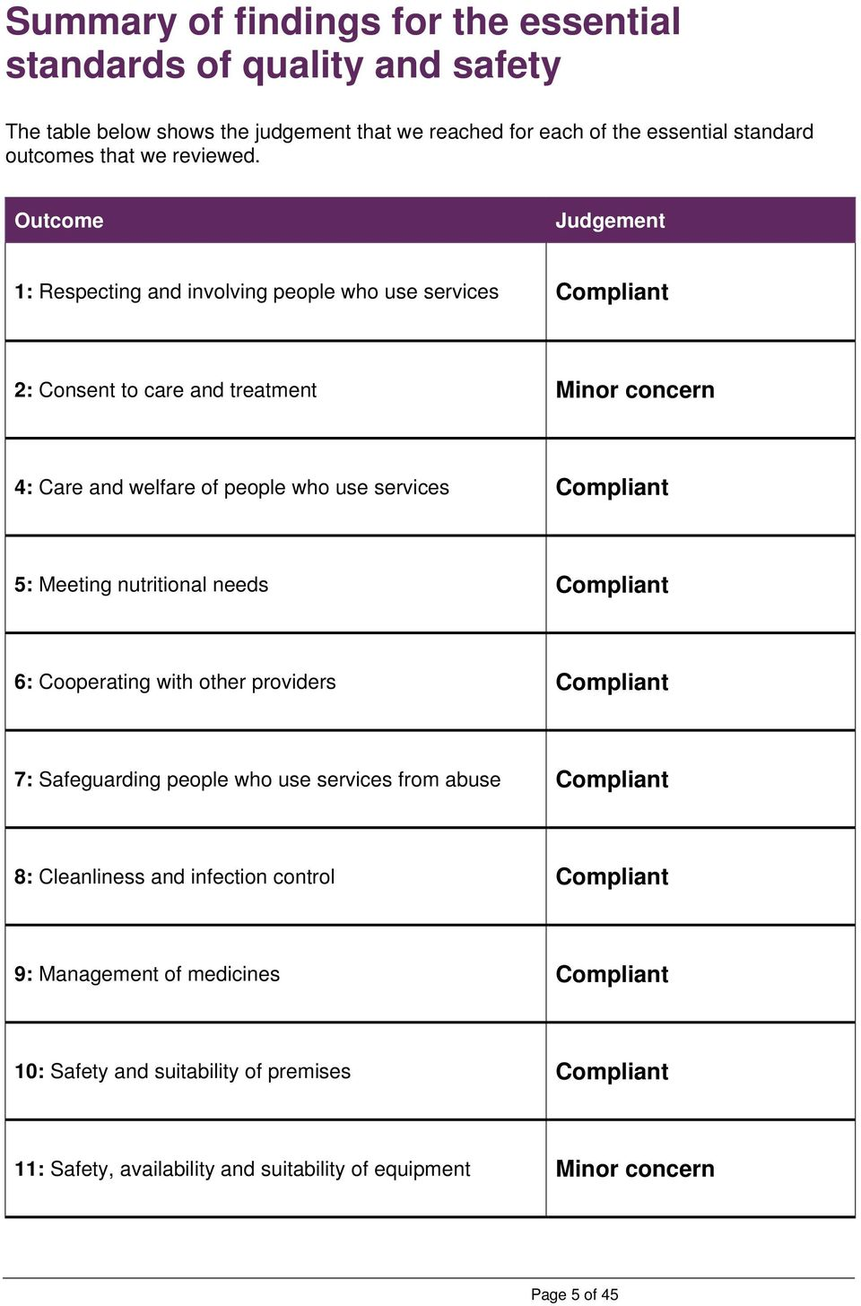 Outcome Judgement 1: Respecting and involving people who use services Compliant 2: Consent to care and treatment Minor concern 4: Care and welfare of people who use services