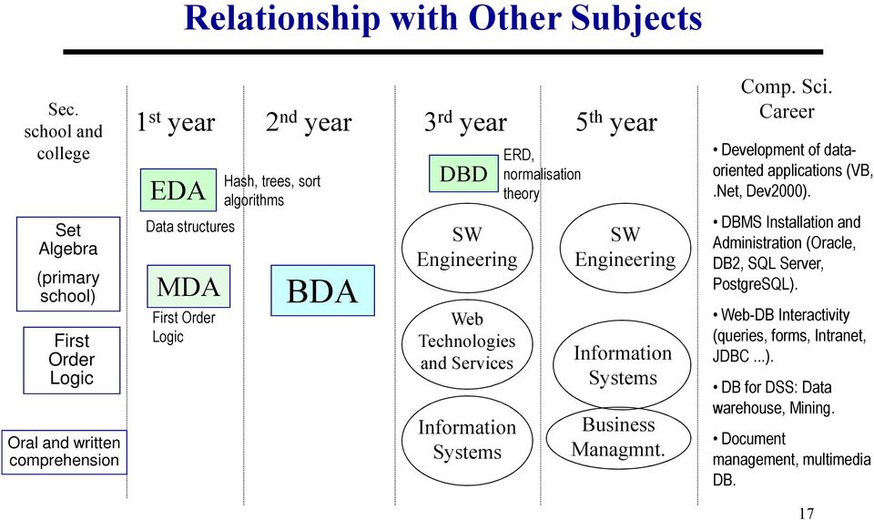 sort algorithms BDA 3 rd year DBD SW Engineering Web Technologies and Services Information Systems ERD, normalisation theory 5 th year SW Engineering Information Systems