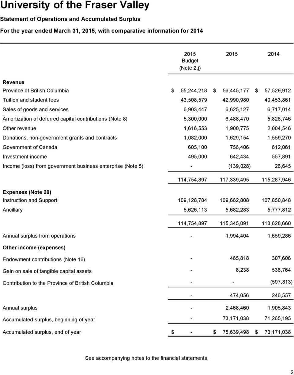Amortization of deferred capital contributions (Note 8) 5,300,000 6,488,470 5,826,746 Other revenue 1,616,553 1,900,775 2,004,546 Donations, non-government grants and contracts 1,082,000 1,629,154