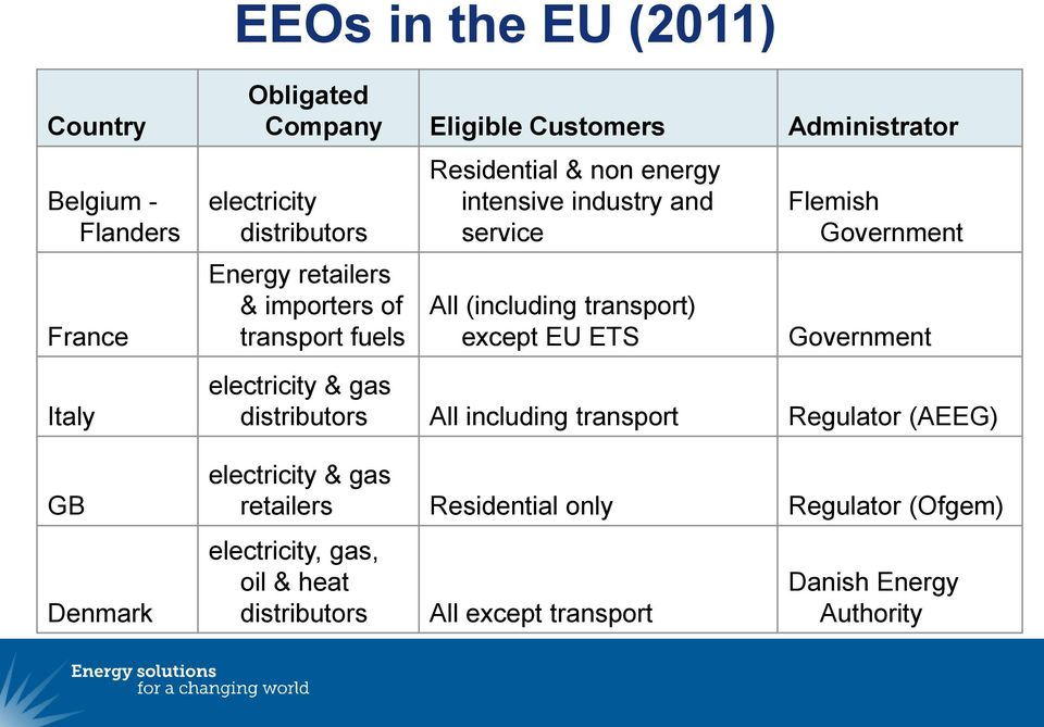 transport) except EU ETS Flemish Government Government electricity & gas distributors All including transport Regulator (AEEG)