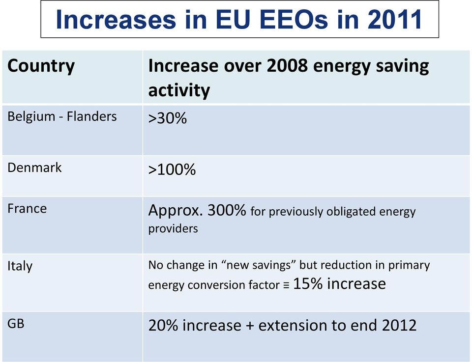 300% for previously obligated energy providers No change in new savings but