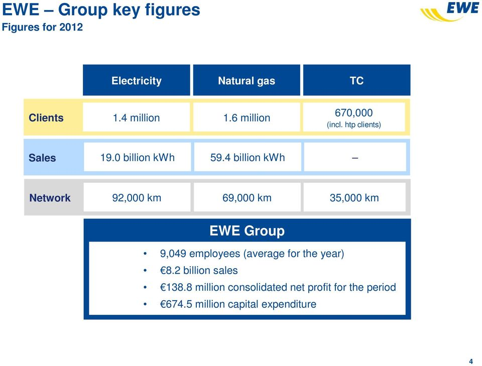 4 billion kwh Network 92,000 km 69,000 km 35,000 km EWE Group 9,049 employees (average for the year) 4,693
