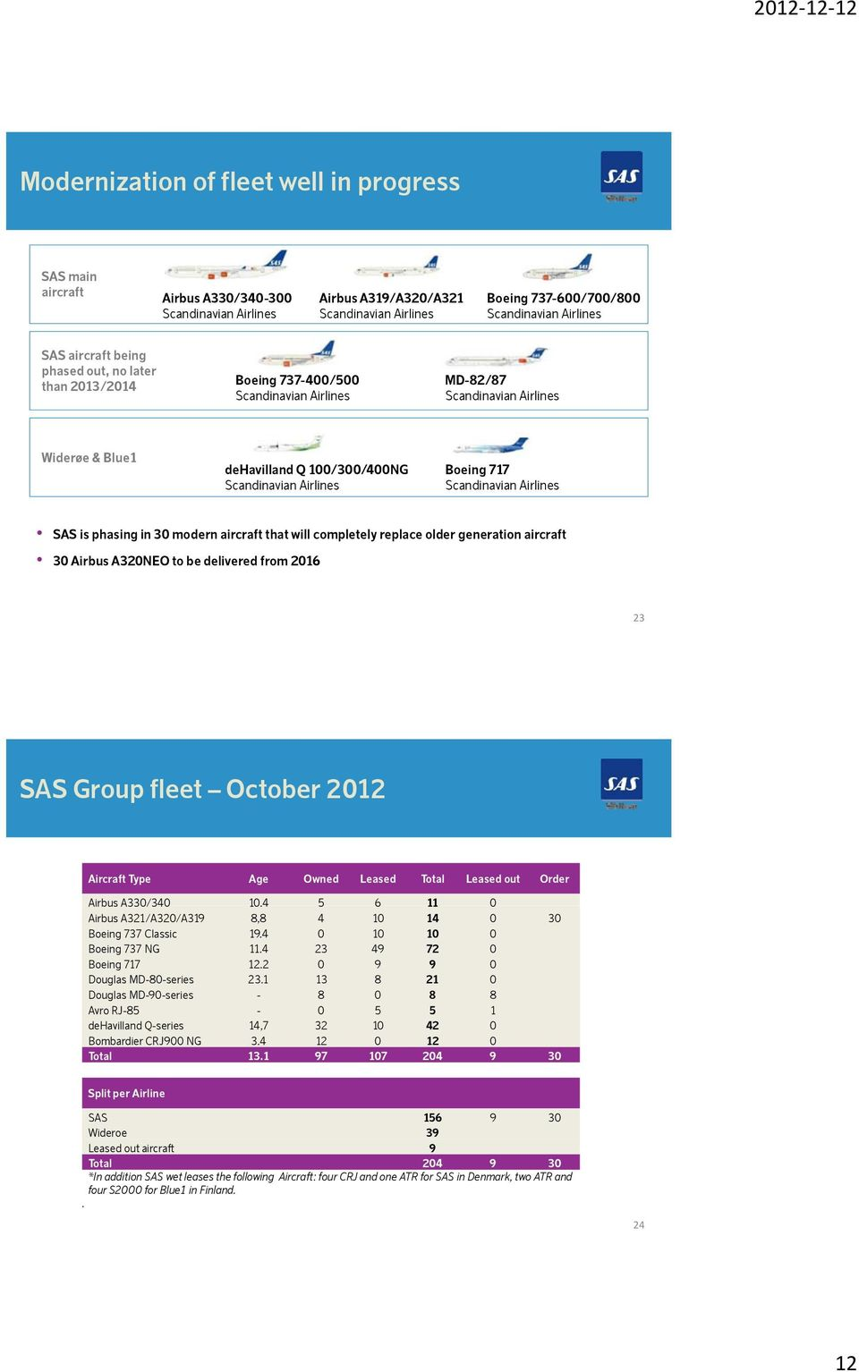 Scandinavian Airlines SAS is phasing in 30 modern aircraft that will completely replace older generation aircraft 30 Airbus A320NEO to be delivered from 2016 23 SAS Group fleet October 2012 Aircraft