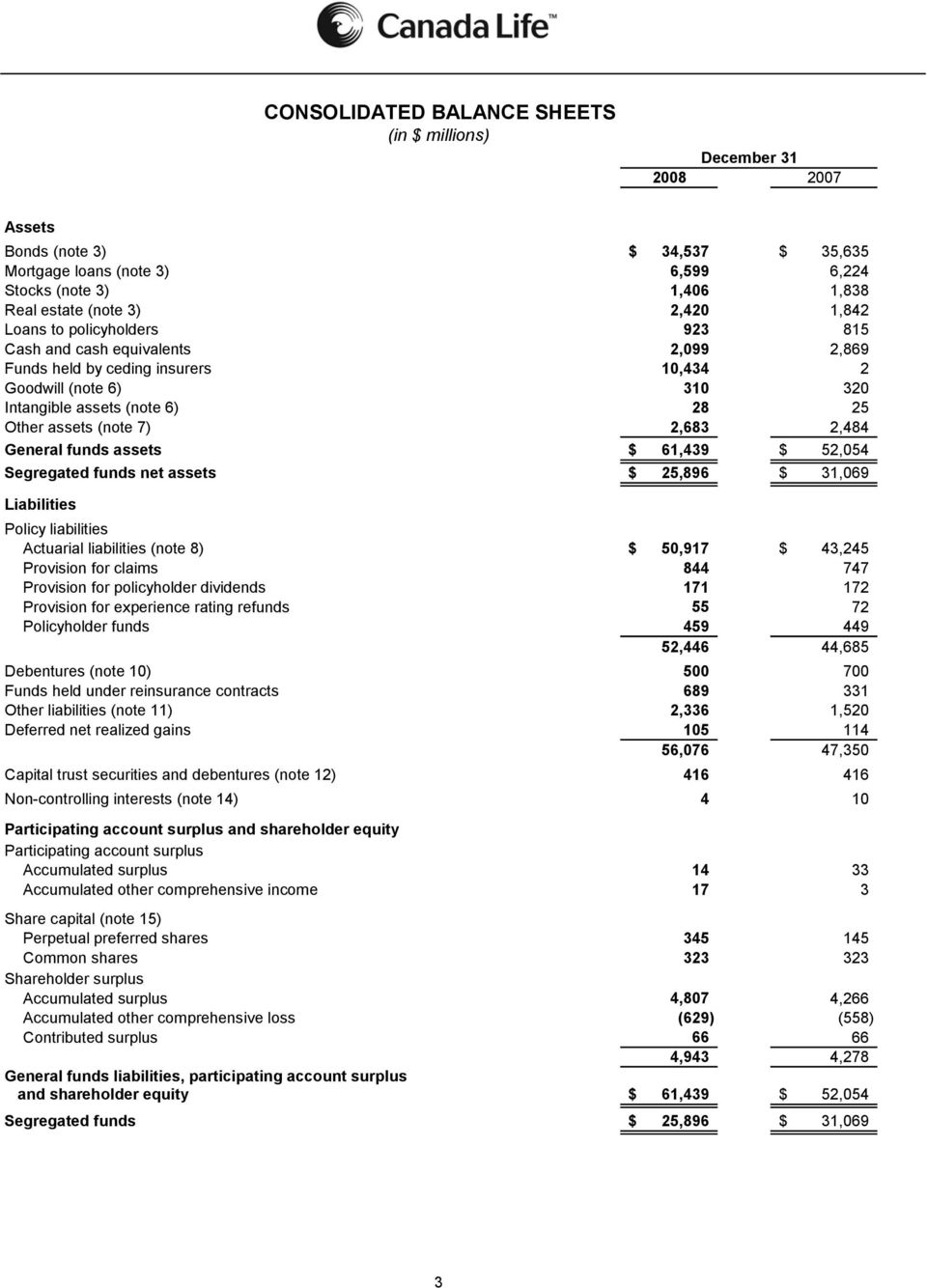 General funds assets $ 61,439 $ 52,054 Segregated funds net assets $ 25,896 $ 31,069 Liabilities Policy liabilities Actuarial liabilities (note 8) $ 50,917 $ 43,245 Provision for claims 844 747
