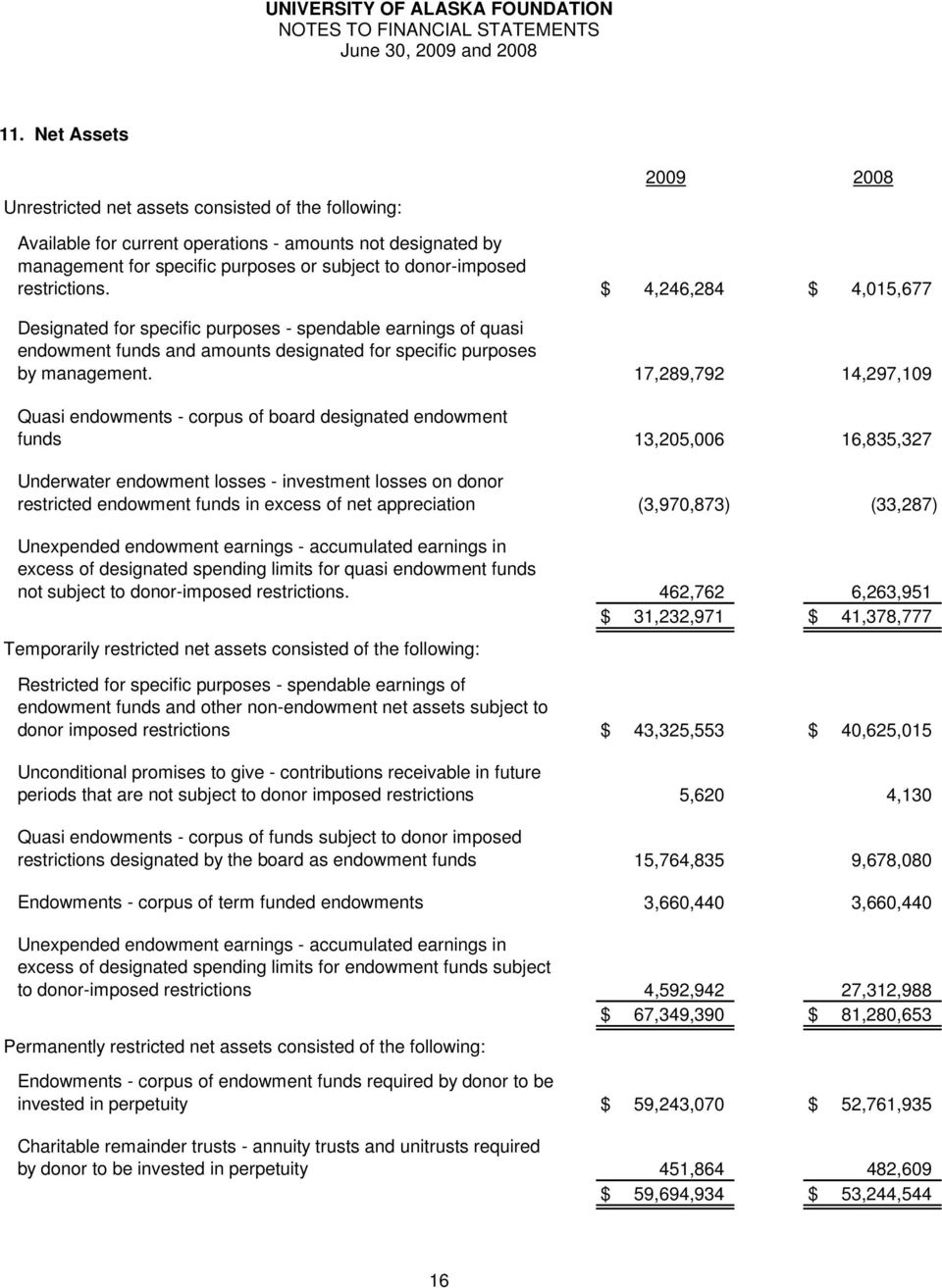 17,289,792 14,297,109 Quasi endowments - corpus of board designated endowment funds 13,205,006 16,835,327 Underwater endowment losses - investment losses on donor restricted endowment funds in excess