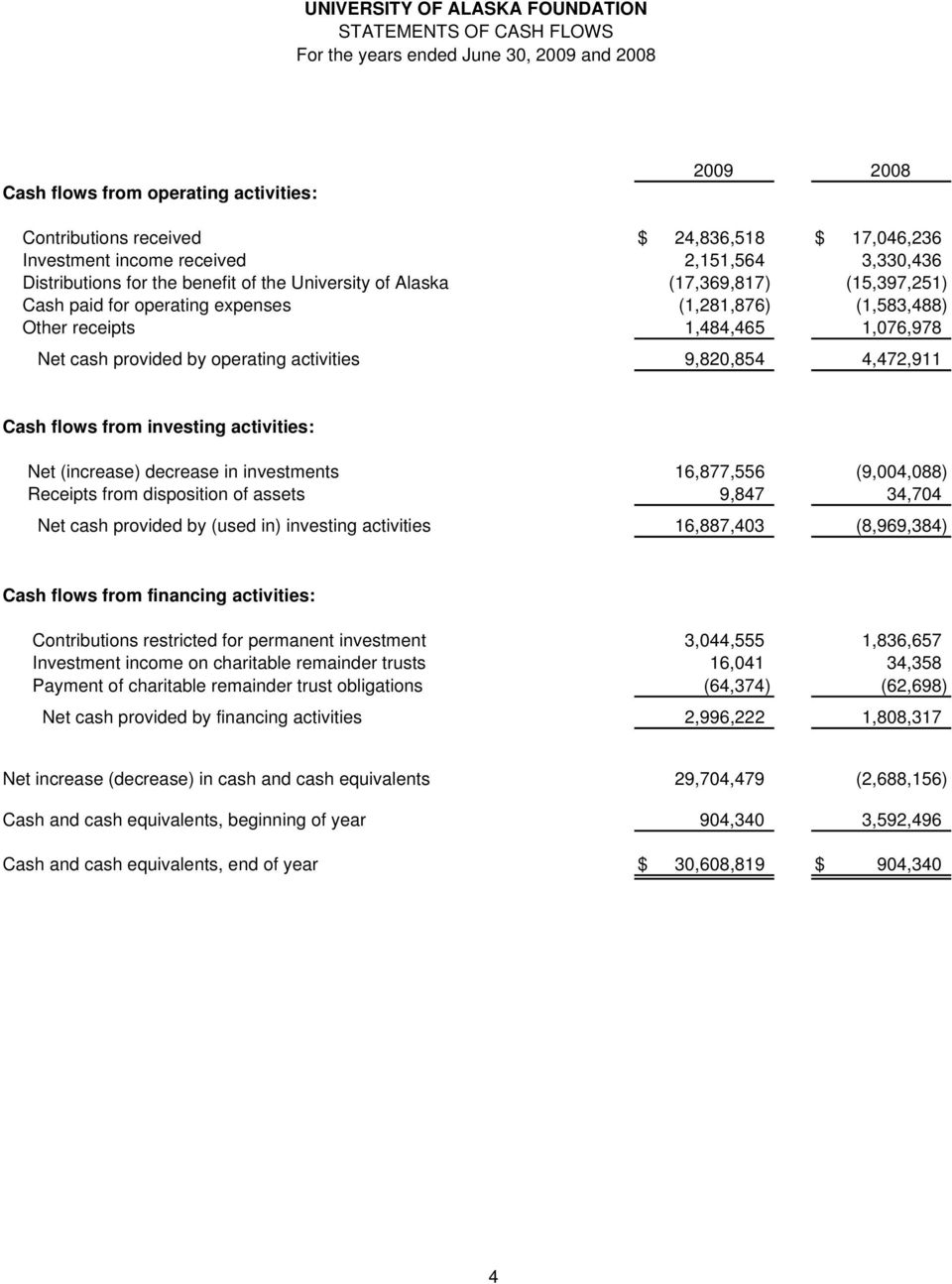 operating activities 9,820,854 4,472,911 Cash flows from investing activities: Net (increase) decrease in investments 16,877,556 (9,004,088) Receipts from disposition of assets 9,847 34,704 Net cash