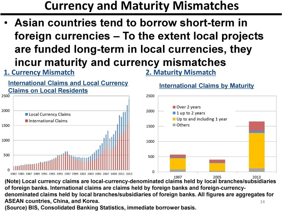 Maturity Mismatch International Claims and Local Currency Claims on Local Residents International Claims by Maturity (Note) Local currency claims are local-currency-denominated claims held