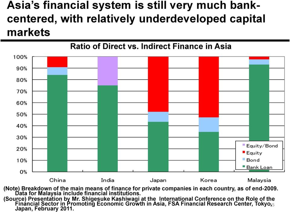 Data for Malaysia include financial institutions. (Source) Presentation by Mr.