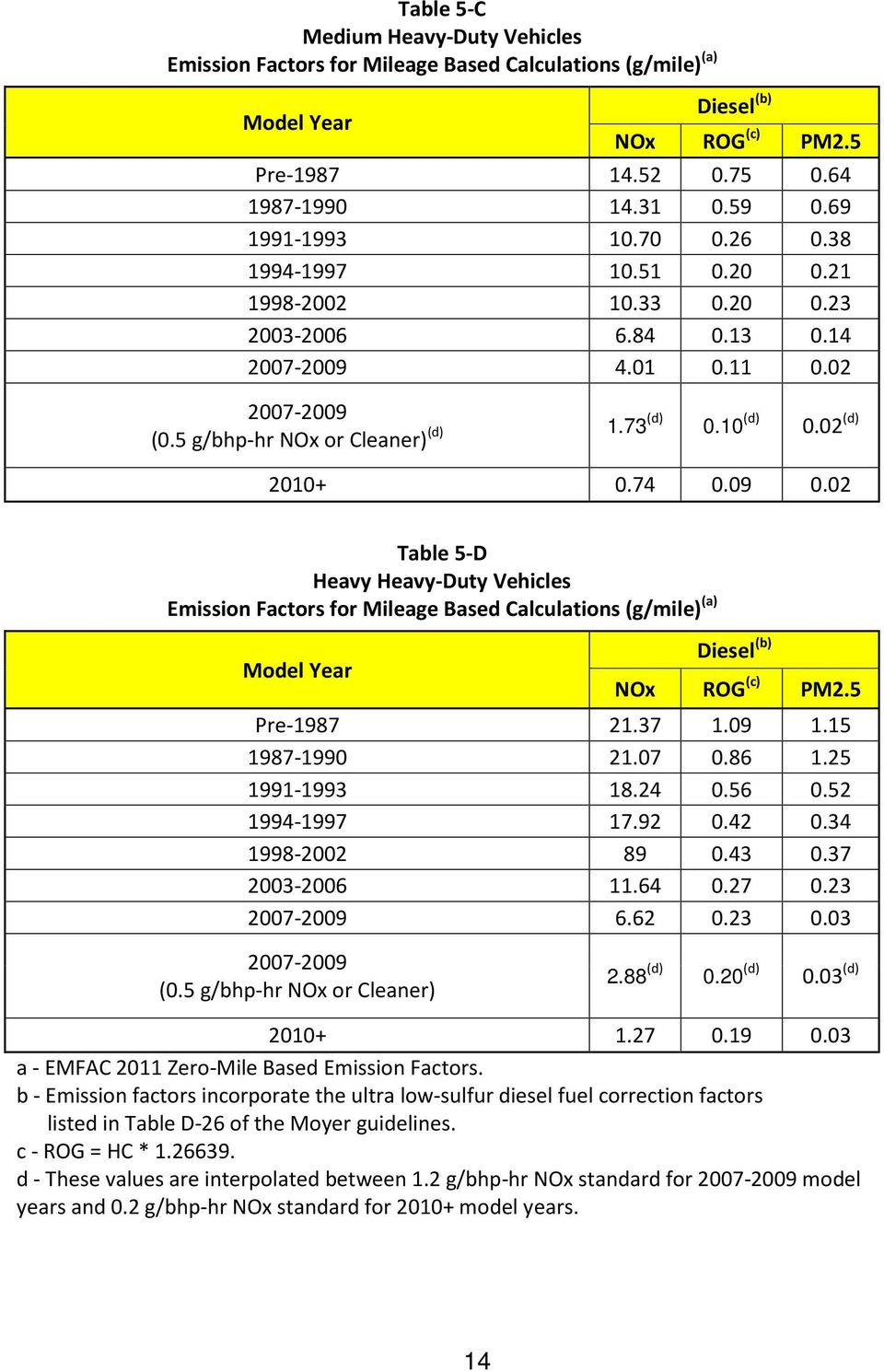 02 (d) 2010+ 0.74 0.09 0.02 Table 5-D Heavy Heavy-Duty Vehicles Emission Factors for Mileage Based Calculations (g/mile) (a) Model Year Diesel (b) NOx ROG (c) PM2.5 Pre-1987 21.37 1.09 1.