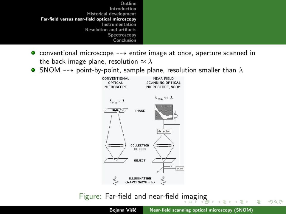 resolution λ SNOM point-by-point, sample plane,