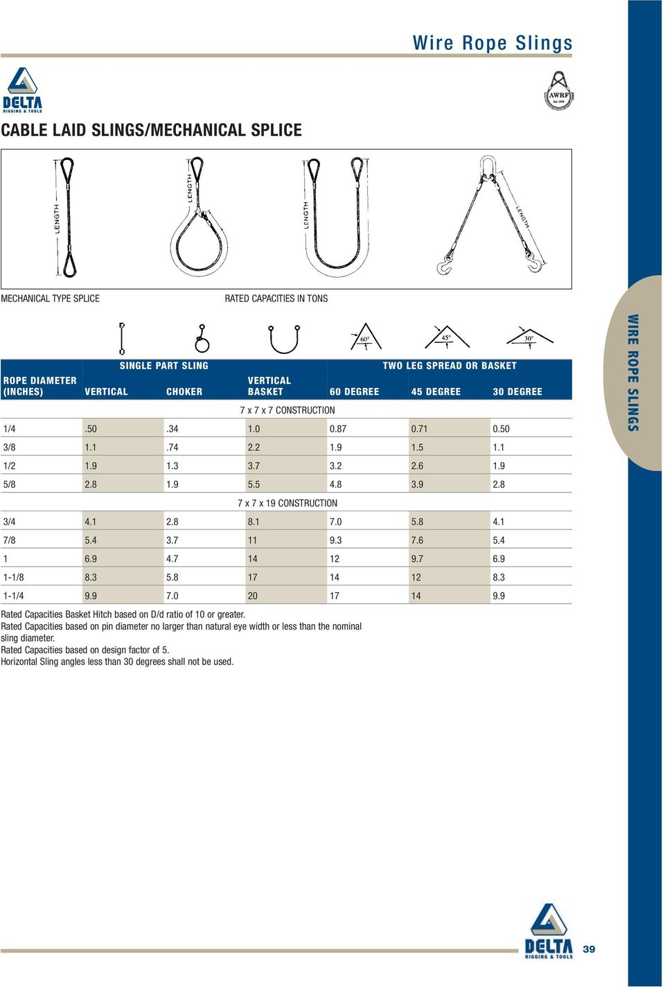 Wire Rope Slings Sling Leg Options Pdf Helical Harness Lay 1 7 8 54 37 11 93 76 69 47 14 12 97