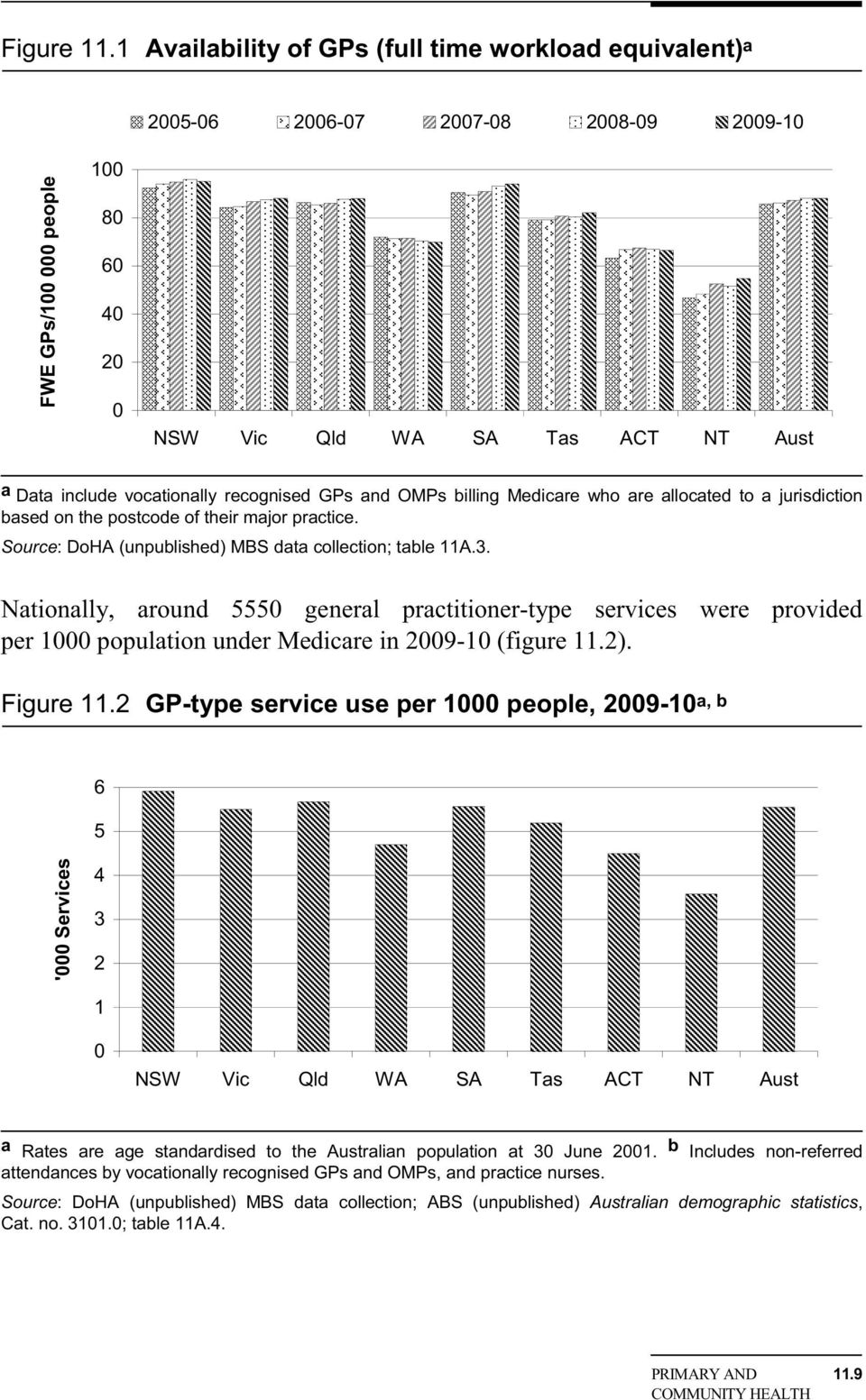 recognised GPs and OMPs billing Medicare who are allocated to a jurisdiction based on the postcode of their major practice. Source: DoHA (unpublished) MBS data collection; table 11A.3.