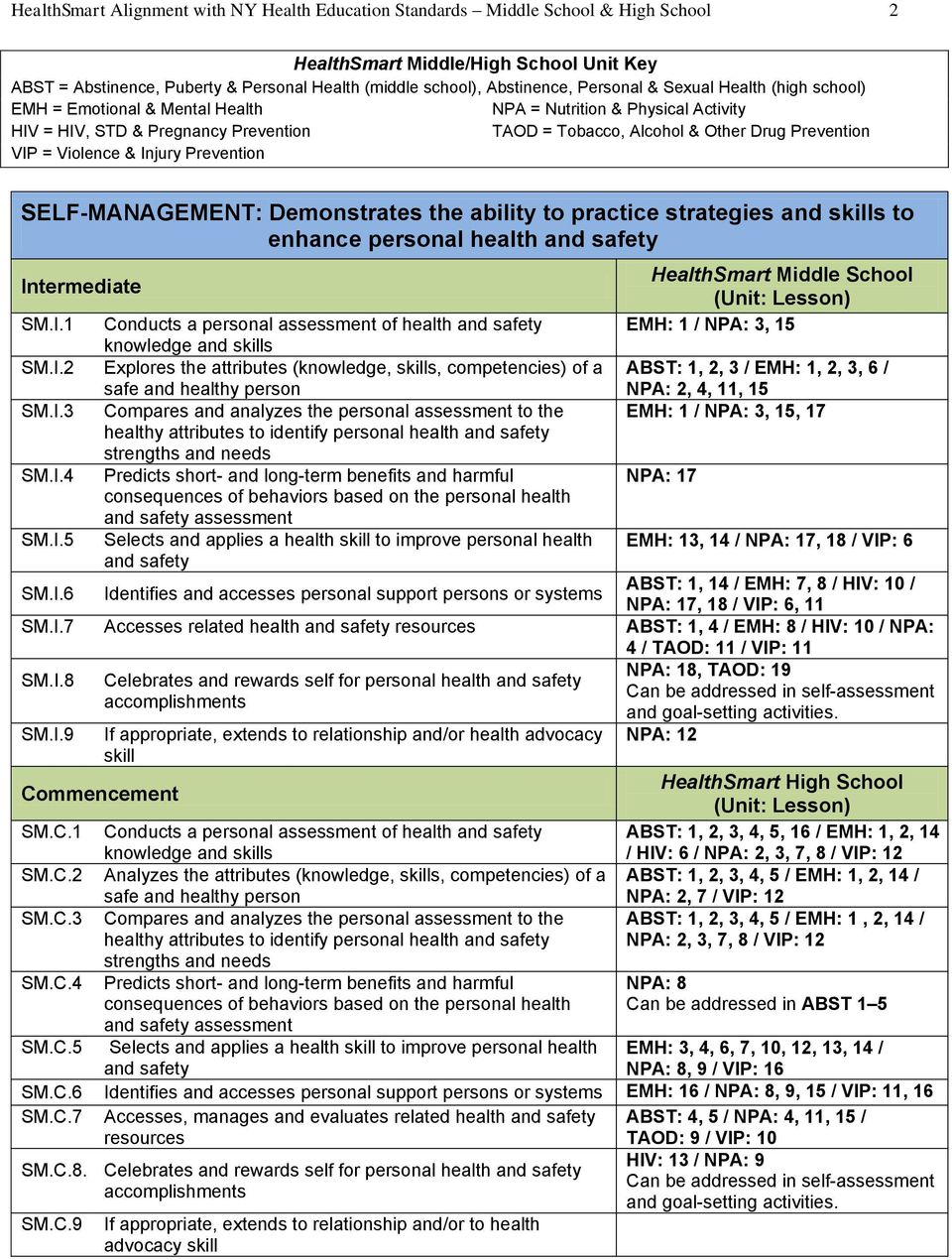 3 HealthSmart Alignment with NY Health Education Standards Middle School & High  School 3 RELATIONSHIP MANAGEMENT: Demonstrates the ability to apply ...