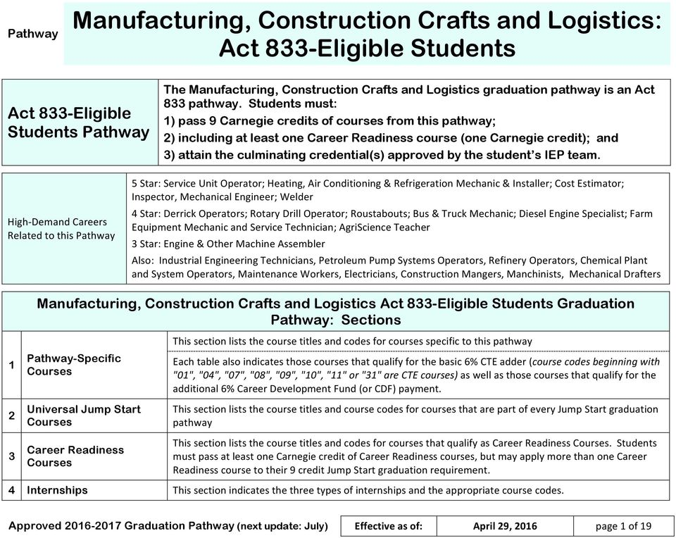 Manufacturing, Construction Crafts and Logistics: Act 833