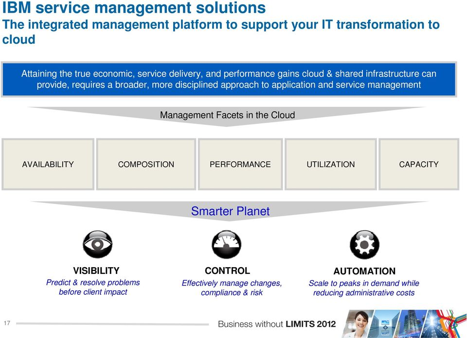 management Management Facets in the Cloud AVAILABILITY COMPOSITION PERFORMANCE UTILIZATION CAPACITY Smarter Planet VISIBILITY CONTROL AUTOMATION