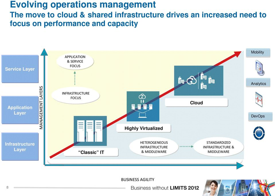 Application Layer MANAGEMENT LAYERS INFRASTRUCTURE FOCUS Highly Virtualized Cloud DevOps Infrastructure