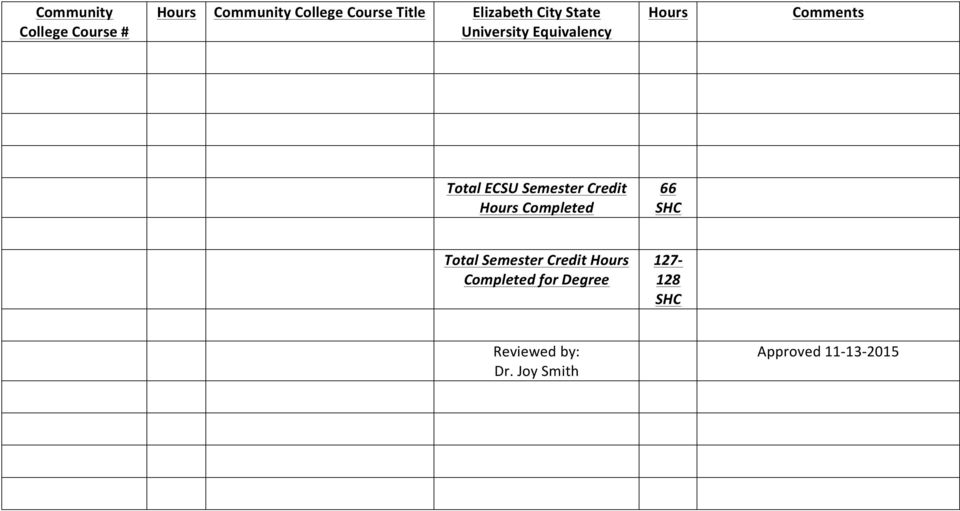 Completed 66 Total Semester Credit Completed for