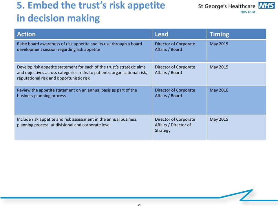 organisational risk, reputational risk and opportunistic risk / Board May 2015 Review the appetite statement on an annual basis as part of the business planning
