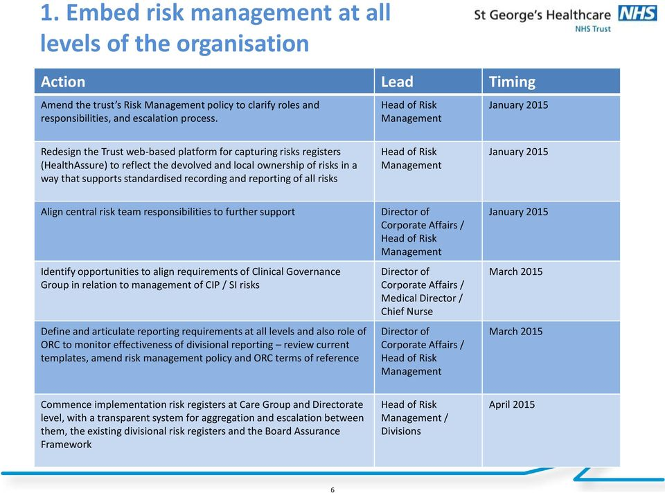 recording and reporting of all risks Management January 2015 Align central risk team responsibilities to further support Identify opportunities to align requirements of Clinical Governance Group in