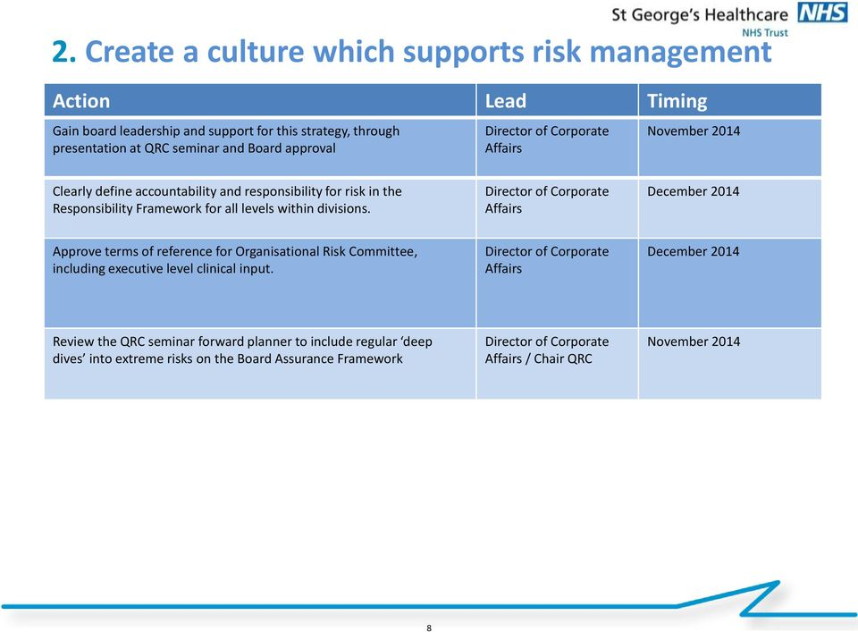 levels within divisions. December 2014 Approve terms of reference for Organisational Risk Committee, including executive level clinical input.