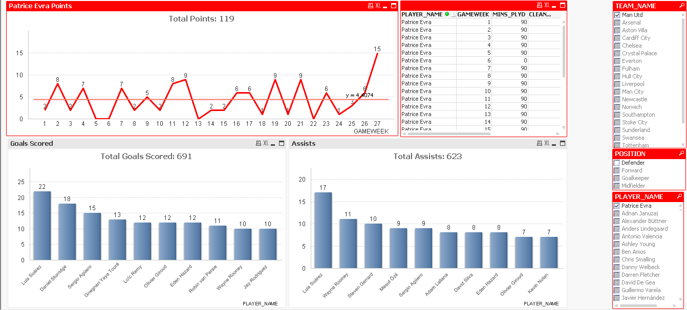 Extract and Analyse Player Performance Data from the Fantasy Premier