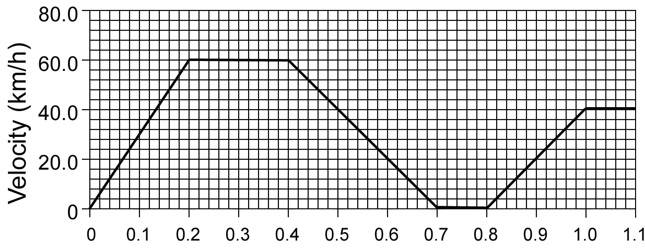 Velocity Time Graph Of A Moving Car