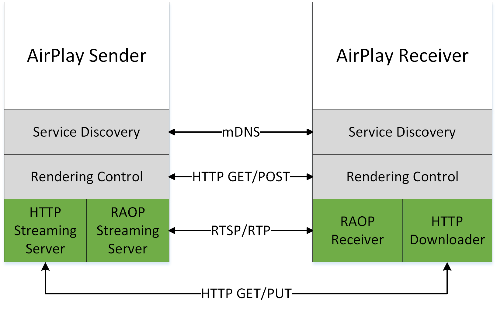 Developing a Solution for Multimedia Home Networking - PDF
