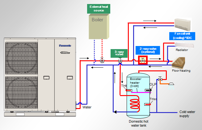 What Are Heat Pumps The Pump Works In Same Way As