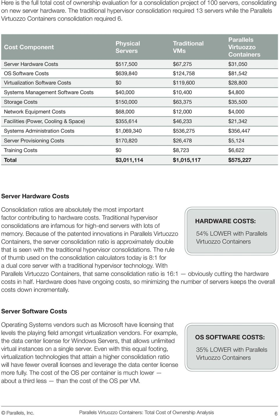 Cost Component Physical Servers Traditional VMs Parallels Virtuozzo Server Hardware Costs $517,500 $67,275 $31,050 OS Software Costs $639,840 $124,758 $81,542 Virtualization Software Costs $0