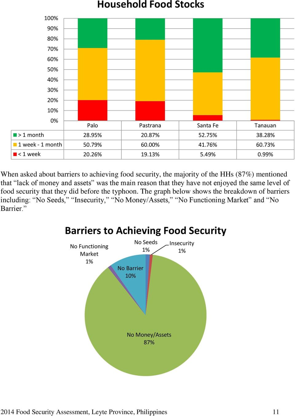 99% When asked about barriers to achieving food security, the majority of the HHs (87%) mentioned that lack of money and assets was the main reason that they have not enjoyed the same level of