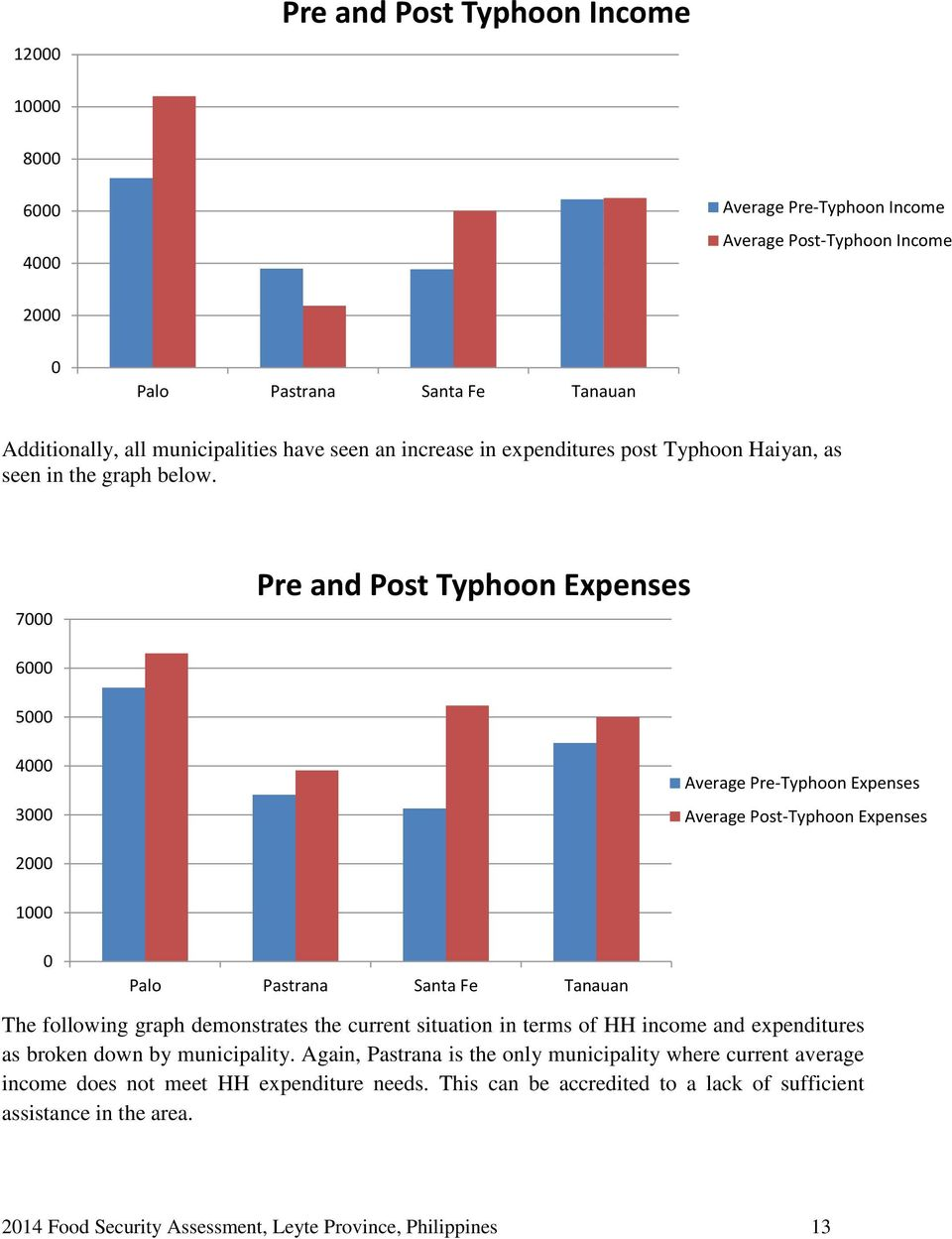 7000 Pre and Post Typhoon Expenses 6000 5000 4000 3000 Average Pre-Typhoon Expenses Average Post-Typhoon Expenses 2000 1000 0 Palo Pastrana Santa Fe Tanauan The following graph demonstrates the