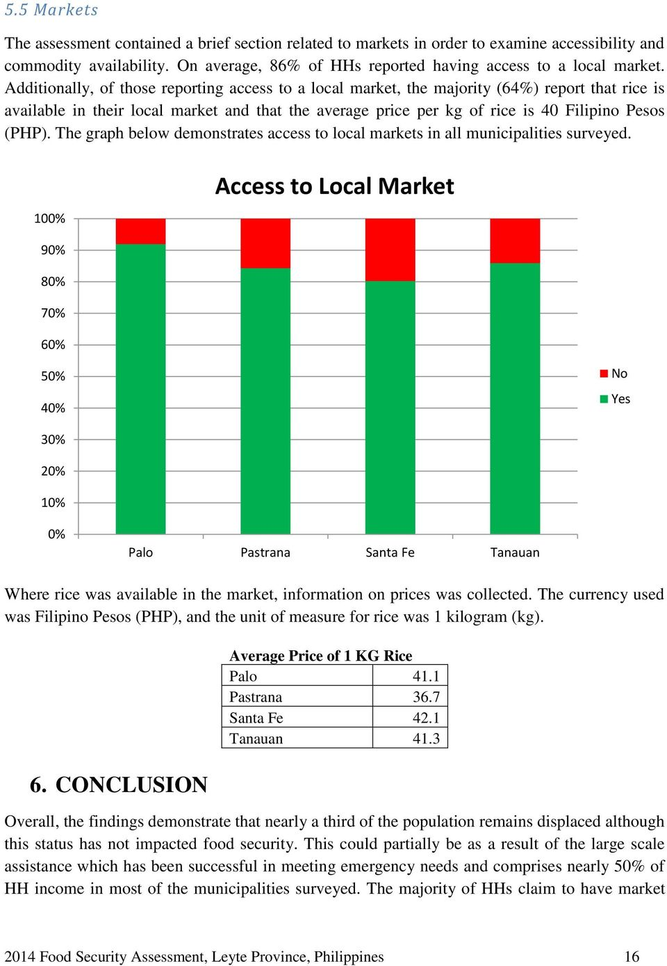 The graph below demonstrates access to local markets in all municipalities surveyed.