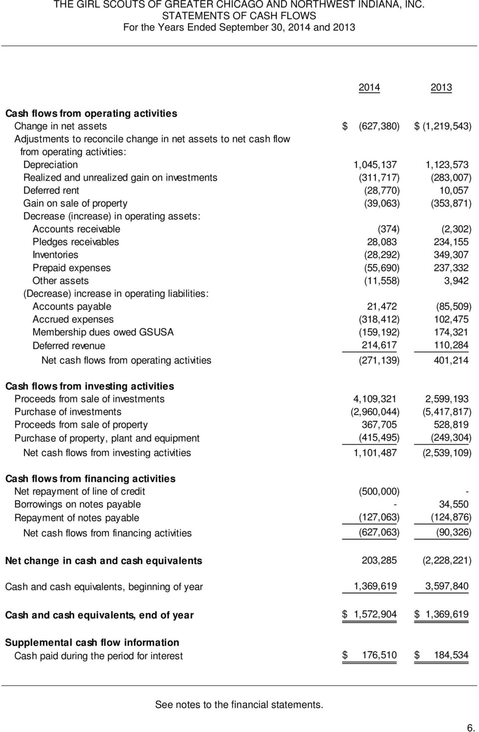 (353,871) Decrease (increase) in operating assets: Accounts receivable (374) (2,302) Pledges receivables 28,083 234,155 Inventories (28,292) 349,307 Prepaid expenses (55,690) 237,332 Other assets