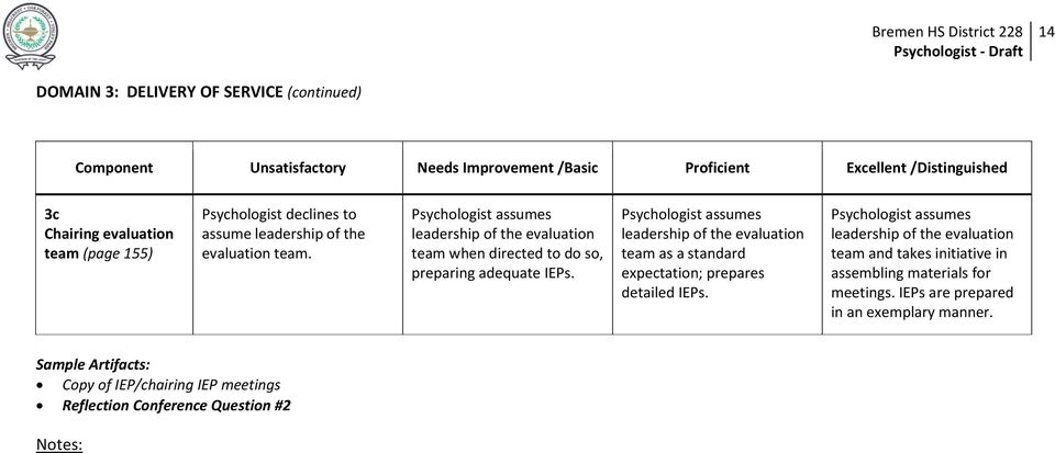 Psychologist assumes leadership of the evaluation team as a standard expectation; prepares detailed IEPs.