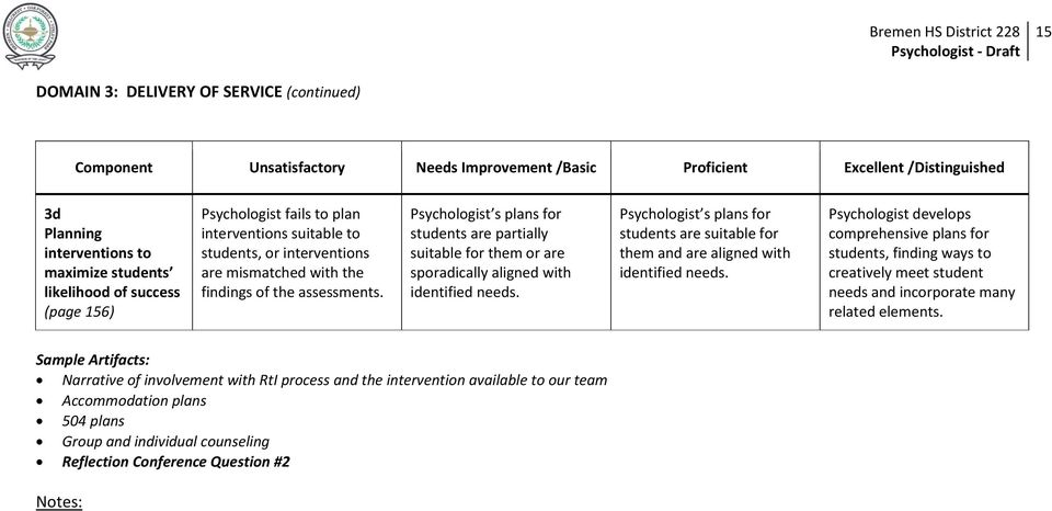 Psychologist s plans for students are suitable for them and are aligned with identified needs.