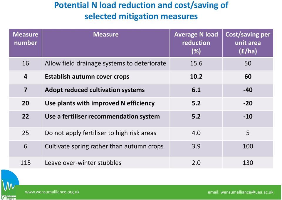 2 60 7 Adopt reduced cultivation systems 6.1-40 20 Use plants with improved N efficiency 5.