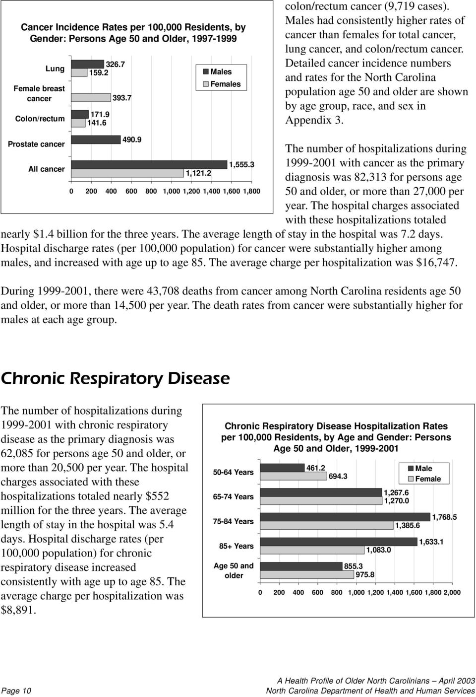 Detailed cancer incidence numbers and rates for the North Carolina population age 50 and older are shown by age group, race, and sex in Appendix 3. Prostate cancer 490.9 All cancer 1,121.