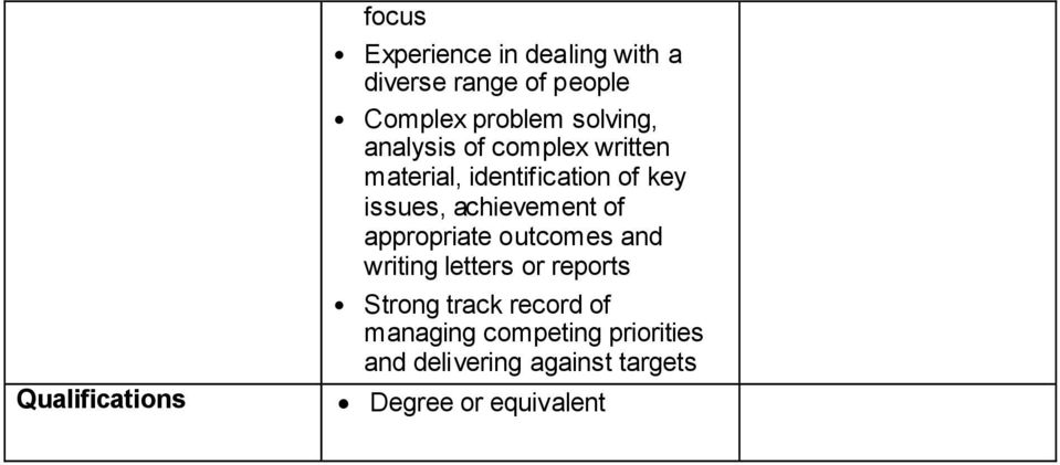 achievement of appropriate outcomes and writing letters or reports Strong track