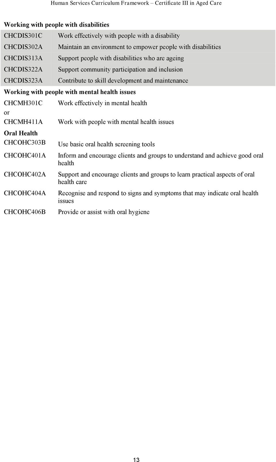 or CHCMH411A Oral Health CHCOHC303B CHCOHC401A CHCOHC402A CHCOHC404A CHCOHC406B Work effectively in mental health Work with people with mental health issues Use basic oral health screening tools