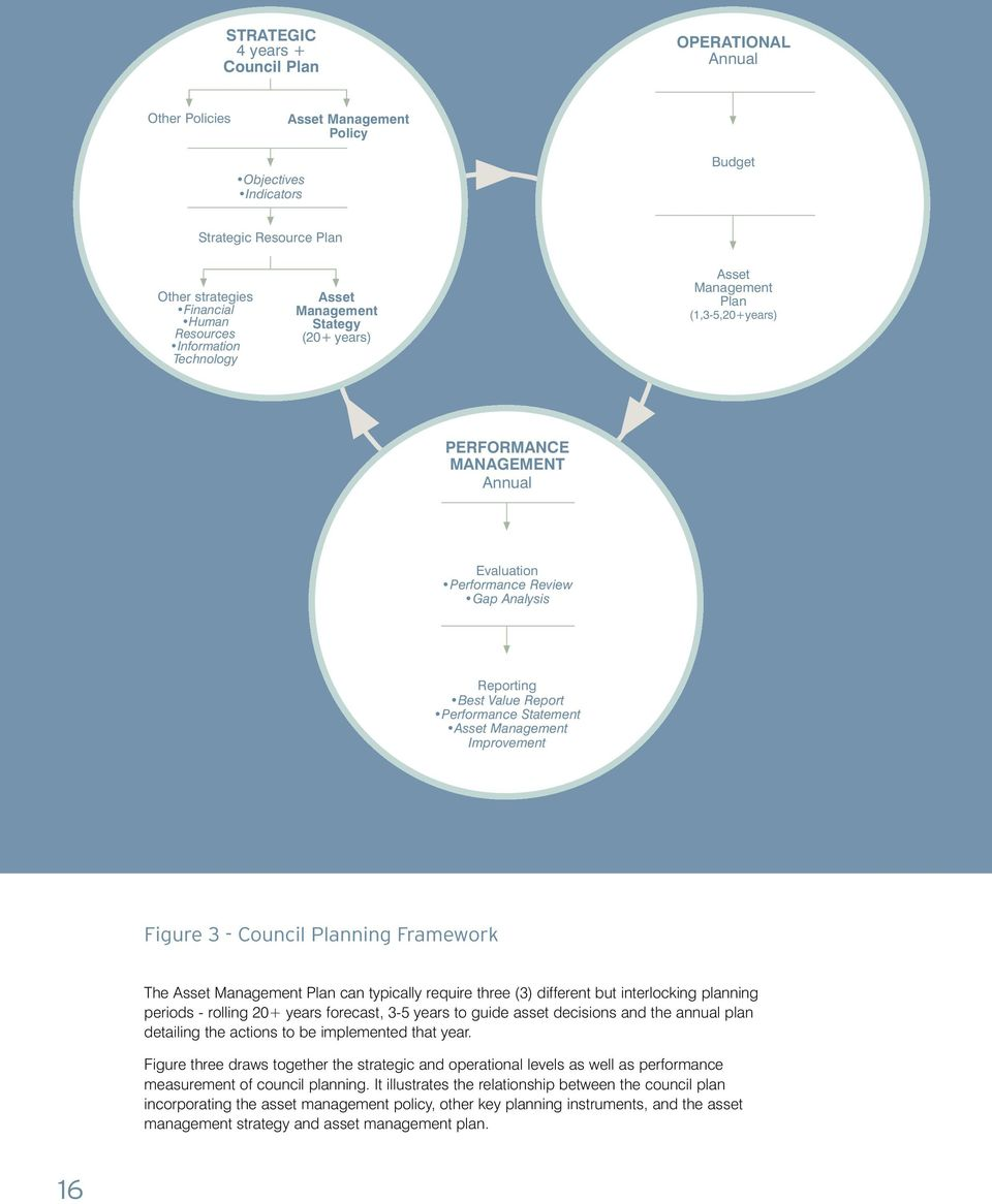 Statement Asset Management Improvement Figure 3 - Council Planning Framework The Asset Management Plan can typically require three (3) different but interlocking planning periods - rolling 20+ years
