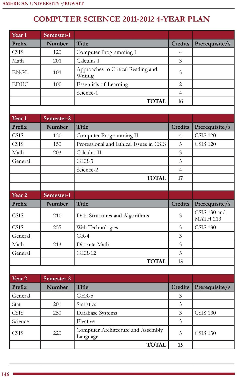 General GER-3 3 Science-2 4 TOTAL 17 Year 2 Semester-1 CSIS 210 Data Structures and Algorithms 3 CSIS 130 and MATH 213 CSIS 255 Web Technologies 3 CSIS 130 General GR-4 3 Math 213 Discrete Math 3