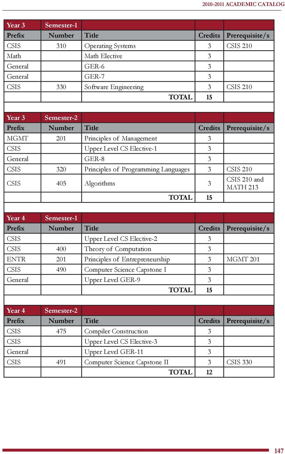 MATH 213 Year 4 Semester-1 CSIS Upper Level CS Elective-2 3 CSIS 400 Theory of Computation 3 ENTR 201 Principles of Entrepreneurship 3 MGMT 201 CSIS 490 Computer Science Capstone I 3 General