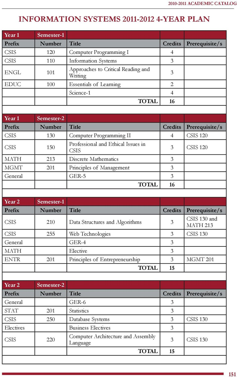 Mathematics 3 MGMT 201 Principles of Management 3 General GER-5 3 TOTAL 16 3 CSIS 120 Year 2 Semester-1 CSIS 210 Data Structures and Algorithms 3 CSIS 130 and MATH 213 CSIS 255 Web Technologies 3