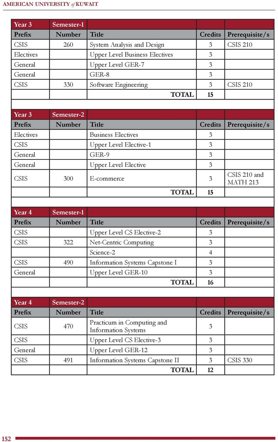 CSIS 210 and MATH 213 Year 4 Semester-1 CSIS Upper Level CS Elective-2 3 CSIS 322 Net-Centric Computing 3 Science-2 4 CSIS 490 Information Systems Capstone I 3 General Upper Level GER-10 3 TOTAL 16