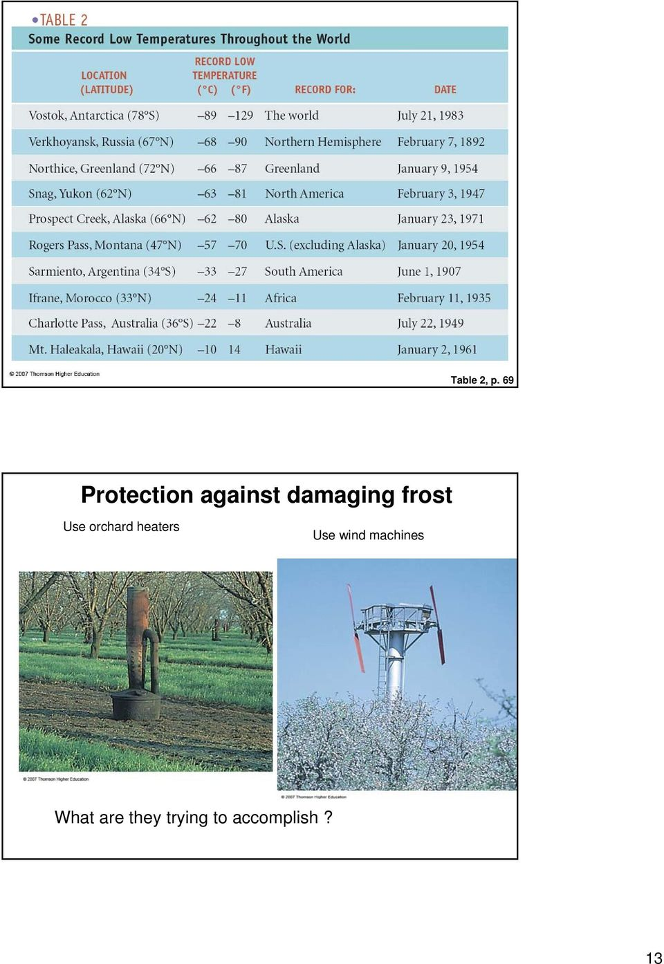 frost Use orchard heaters Use