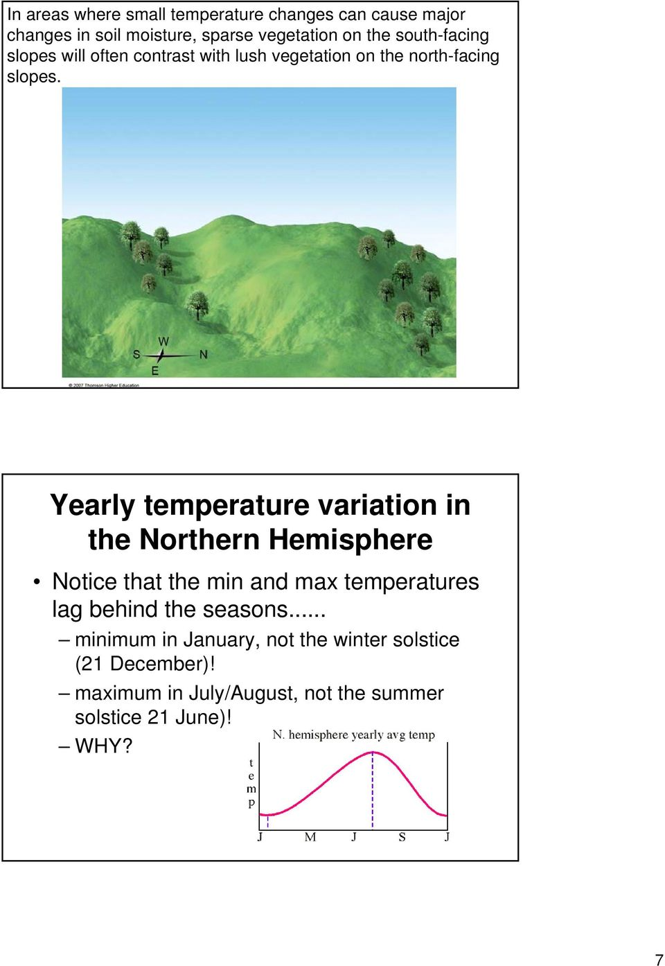 Yearly temperature variation in the Northern Hemisphere Notice that the min and max temperatures lag behind